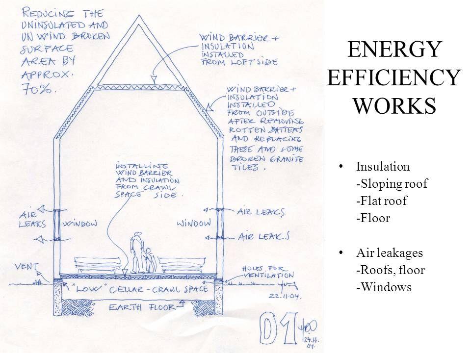 ENERGY EFFICIENCY WORKS
