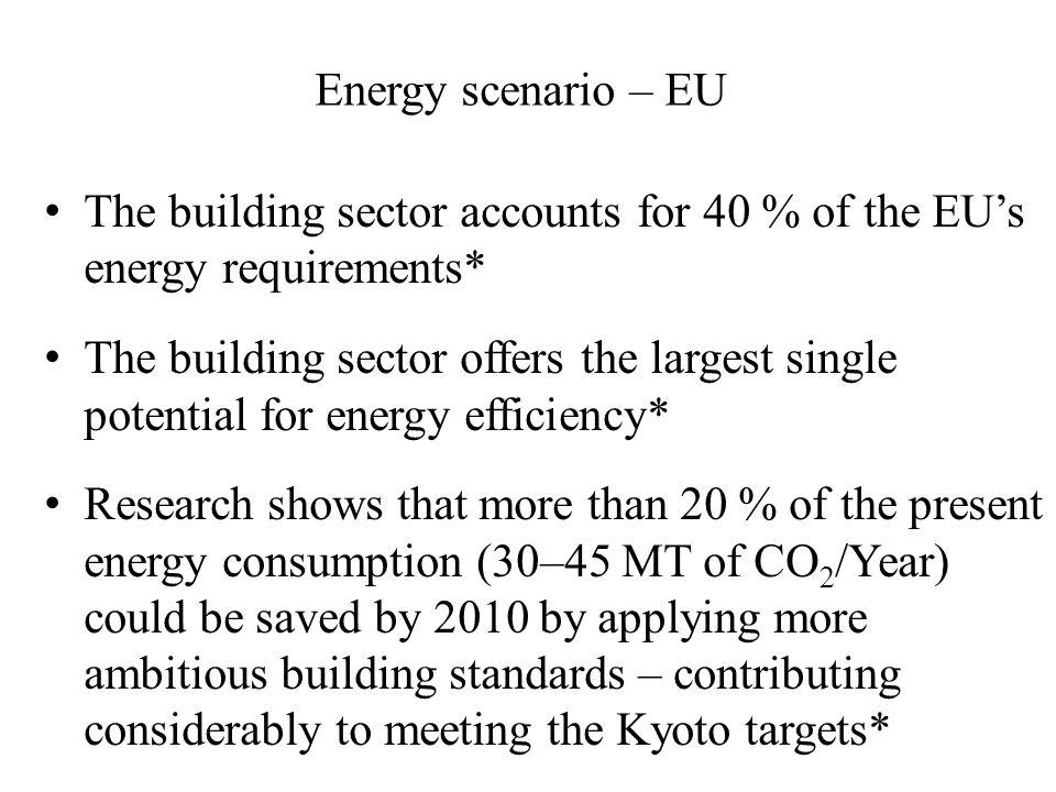 Energy scenario – EU The building sector accounts for 40 % of the EU's energy requirements*