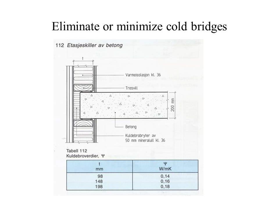 Eliminate or minimize cold bridges