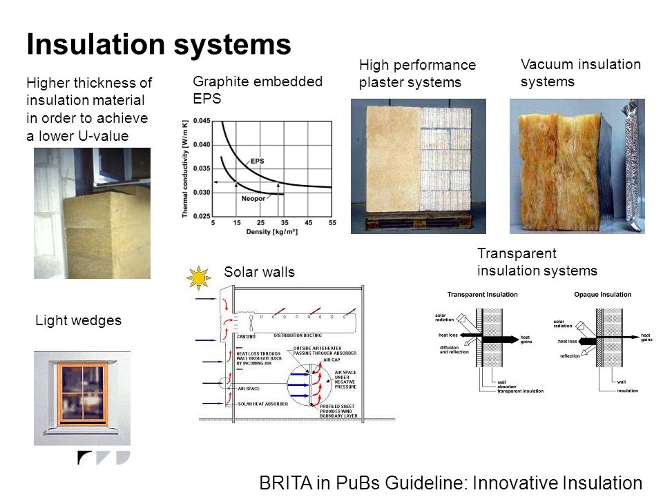 Insulation systems BRITA in PuBs Guideline: Innovative Insulation