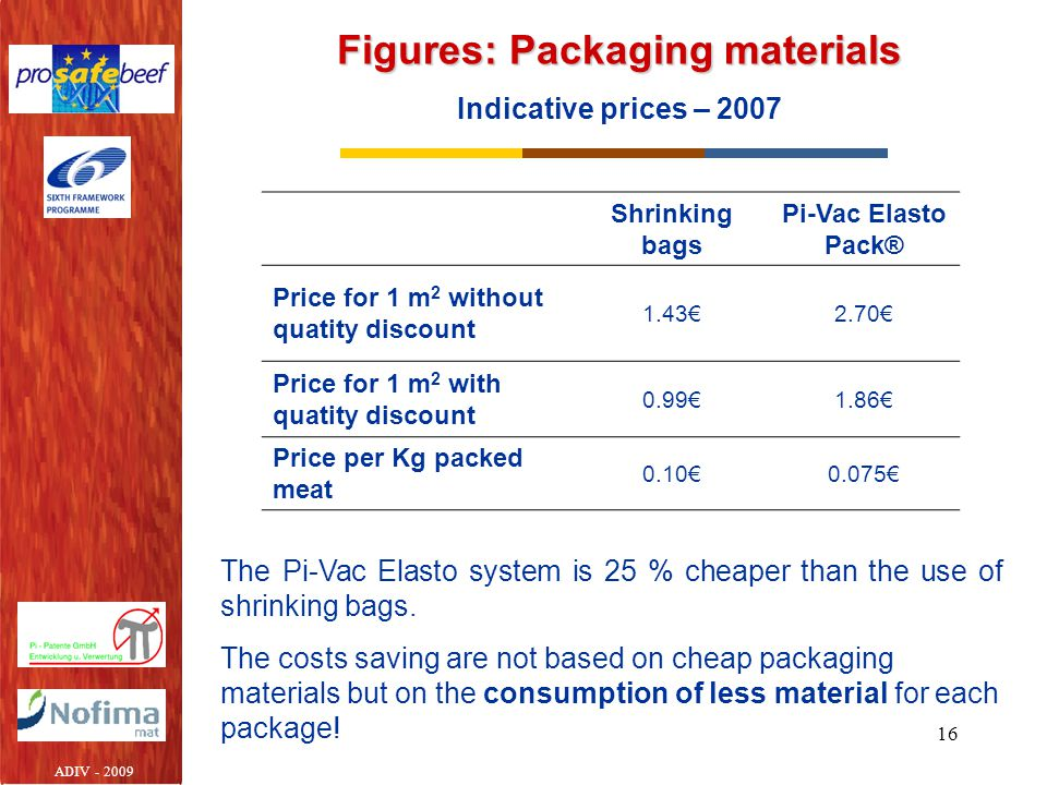 Figures: Packaging materials