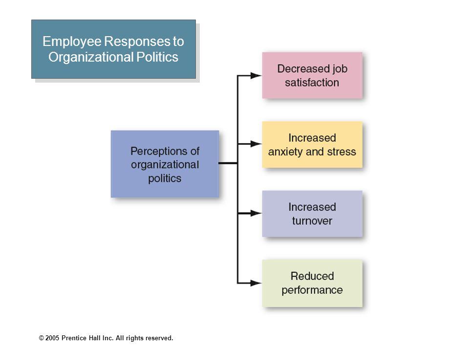 Employee Responses to Organizational Politics