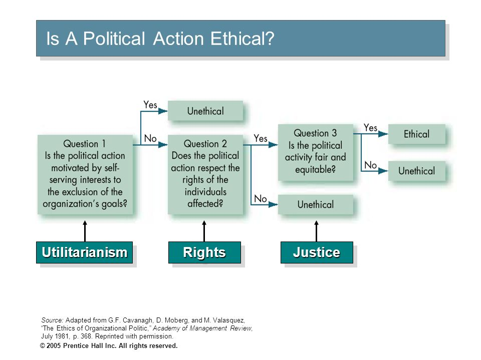 Is A Political Action Ethical