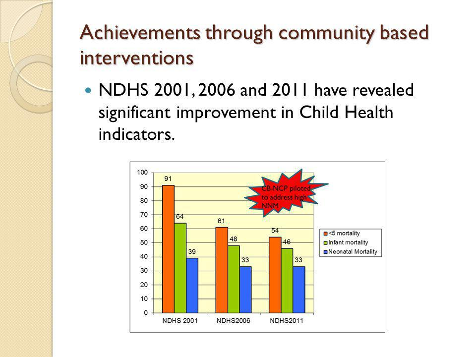 Achievements through community based interventions