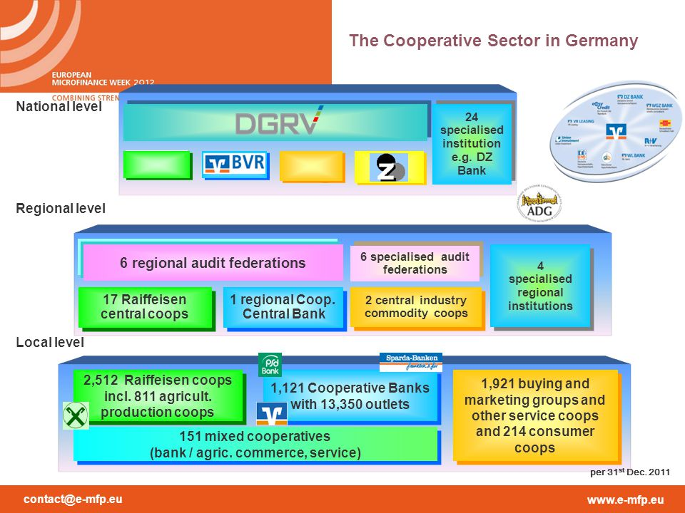 The Cooperative Sector in Germany