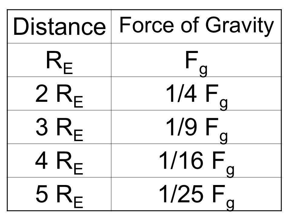 Distance RE Fg 2 RE 1/4 Fg 3 RE 1/9 Fg 4 RE 1/16 Fg 5 RE 1/25 Fg
