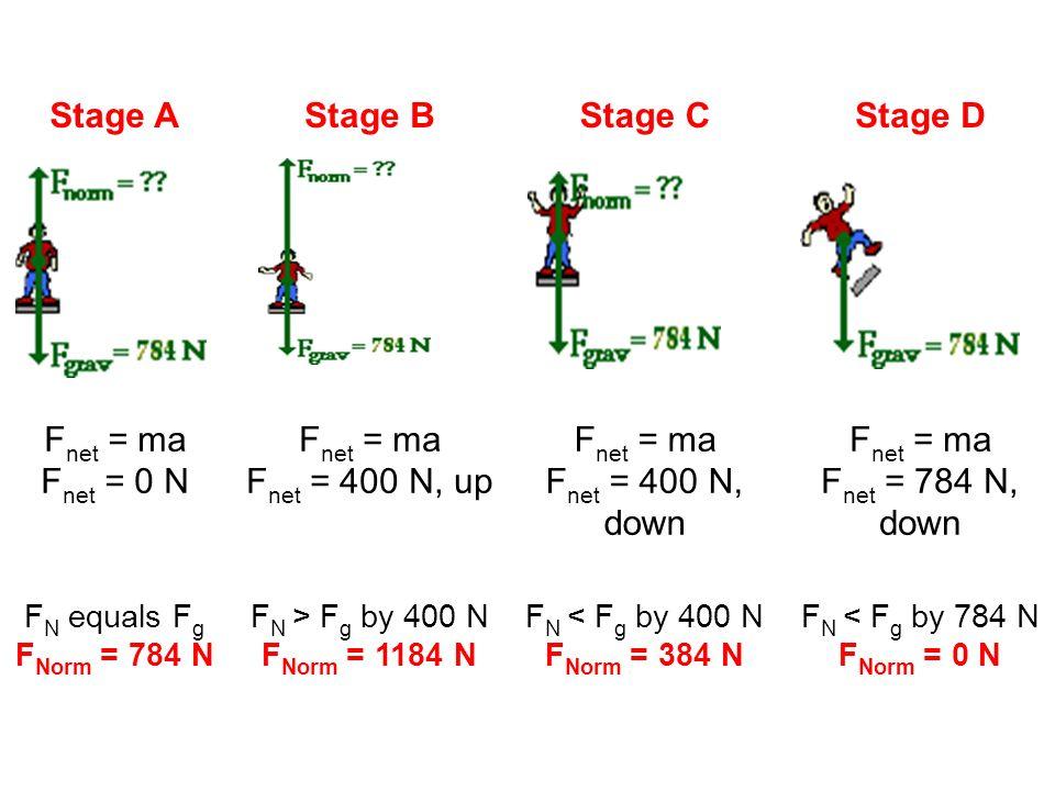 Stage A Stage B Stage C Stage D Fnet = ma Fnet = 0 N Fnet = 400 N, up