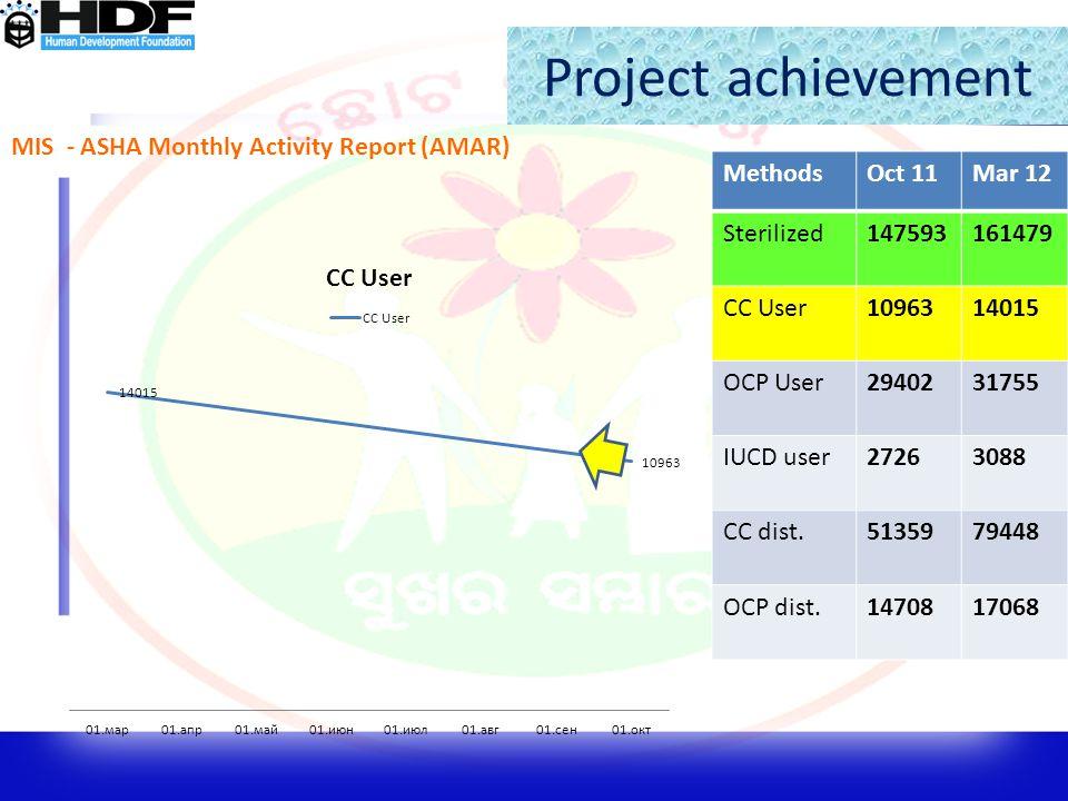 Project achievement MIS - ASHA Monthly Activity Report (AMAR) Methods
