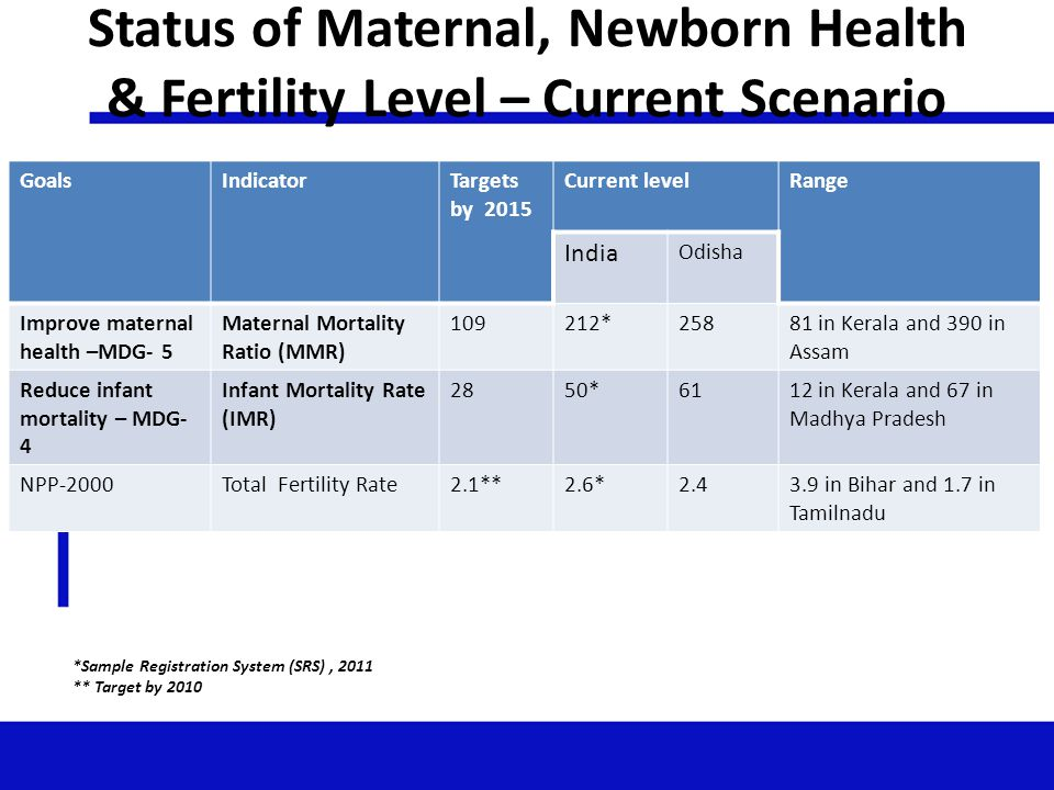 Status of Maternal, Newborn Health & Fertility Level – Current Scenario