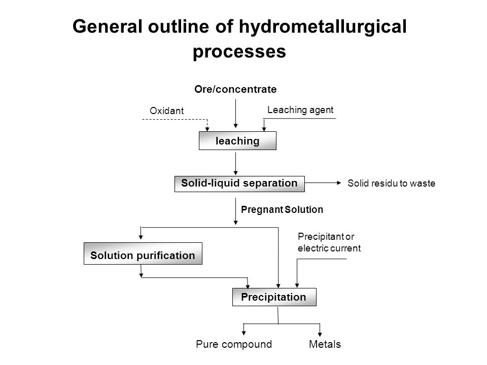 General outline of hydrometallurgical processes