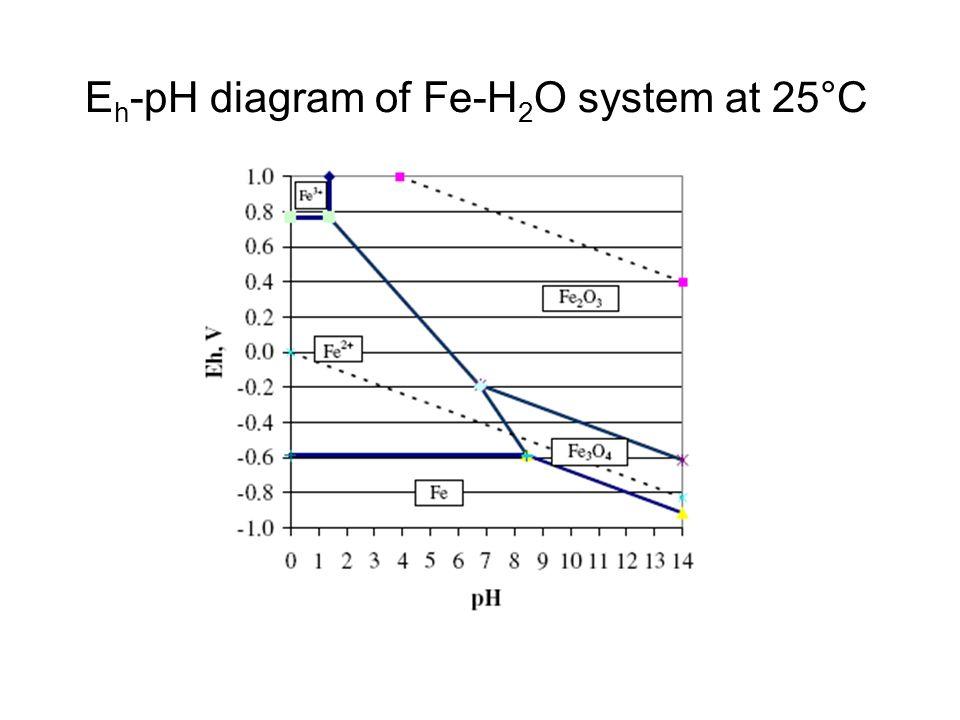 Eh-pH diagram of Fe-H2O system at 25°C