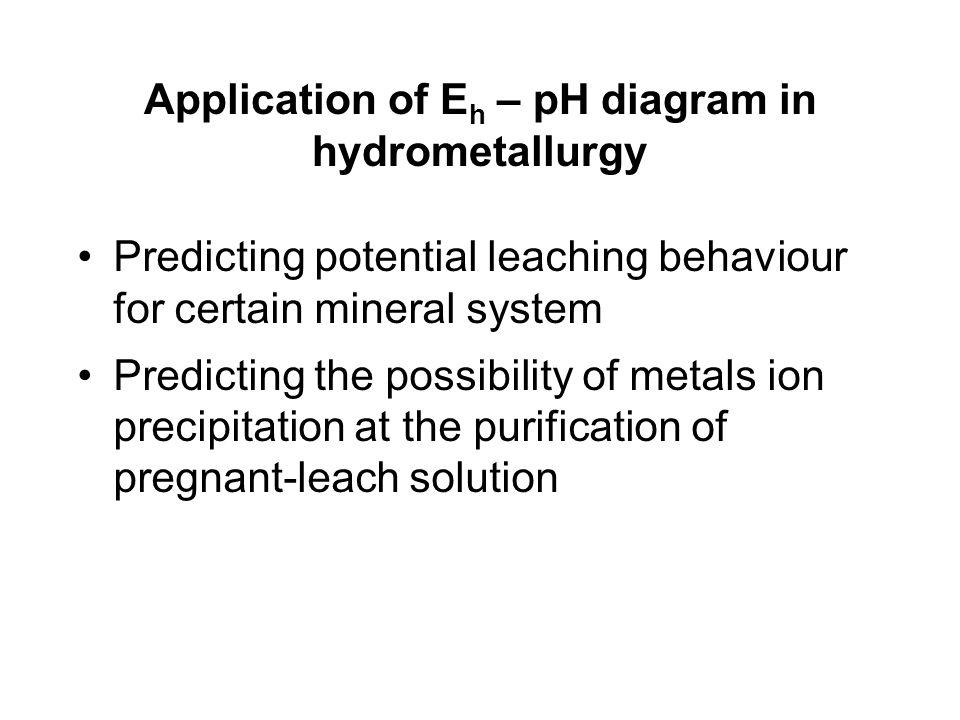 Application of Eh – pH diagram in hydrometallurgy