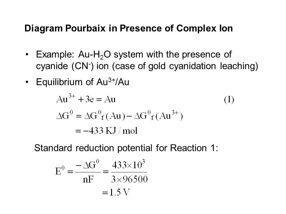Diagram Pourbaix in Presence of Complex Ion