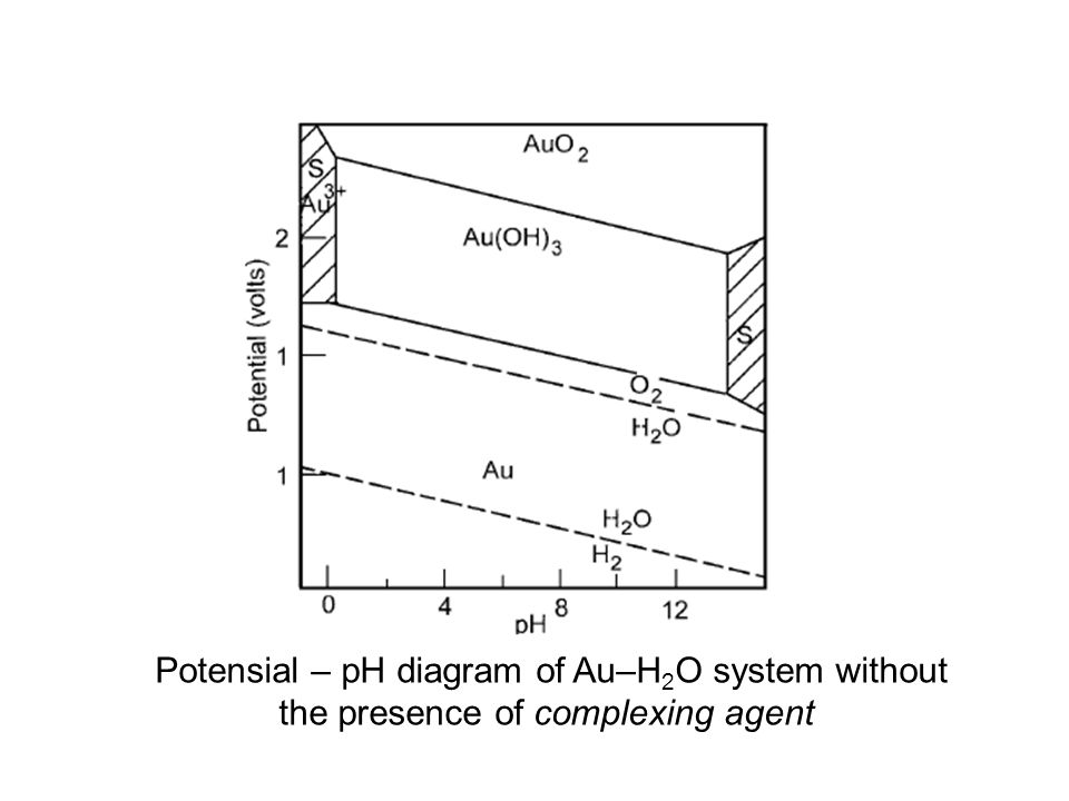 Potensial – pH diagram of Au–H2O system without the presence of complexing agent