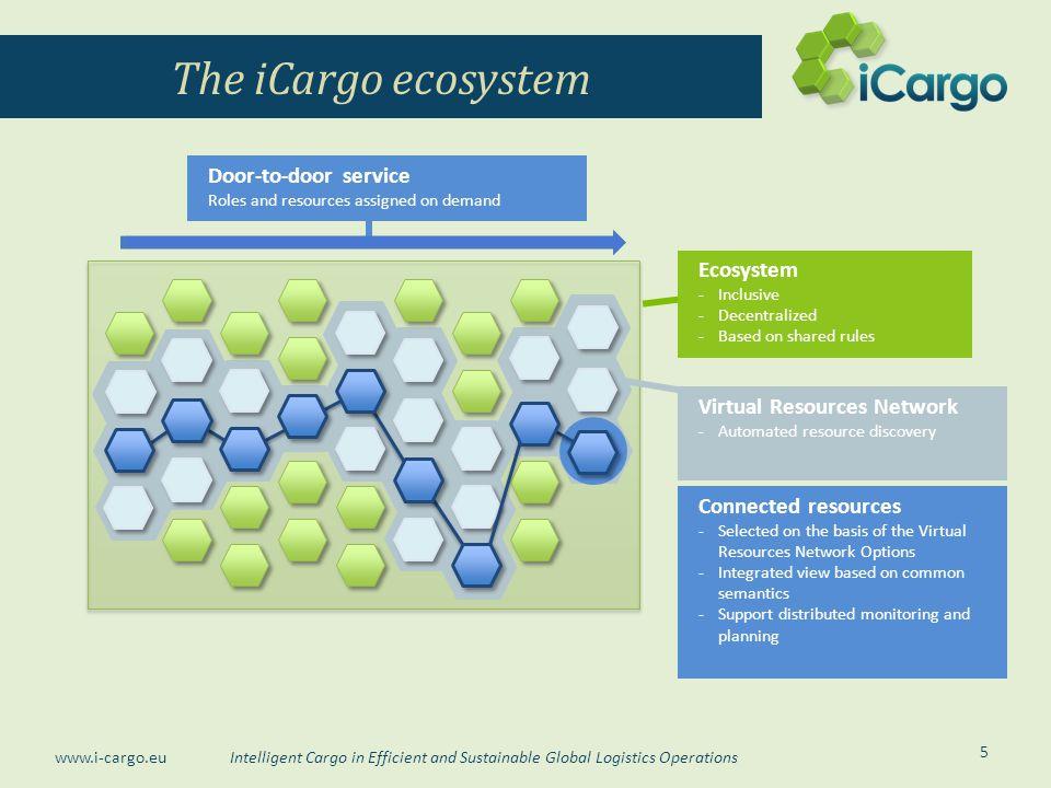 The iCargo ecosystem Door-to-door service Ecosystem