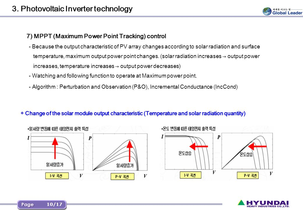 3. Photovoltaic Inverter technology