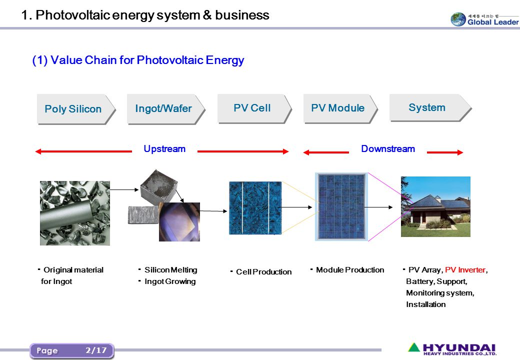 < Block Diagram for Grid-connected Photovoltaic energy system >