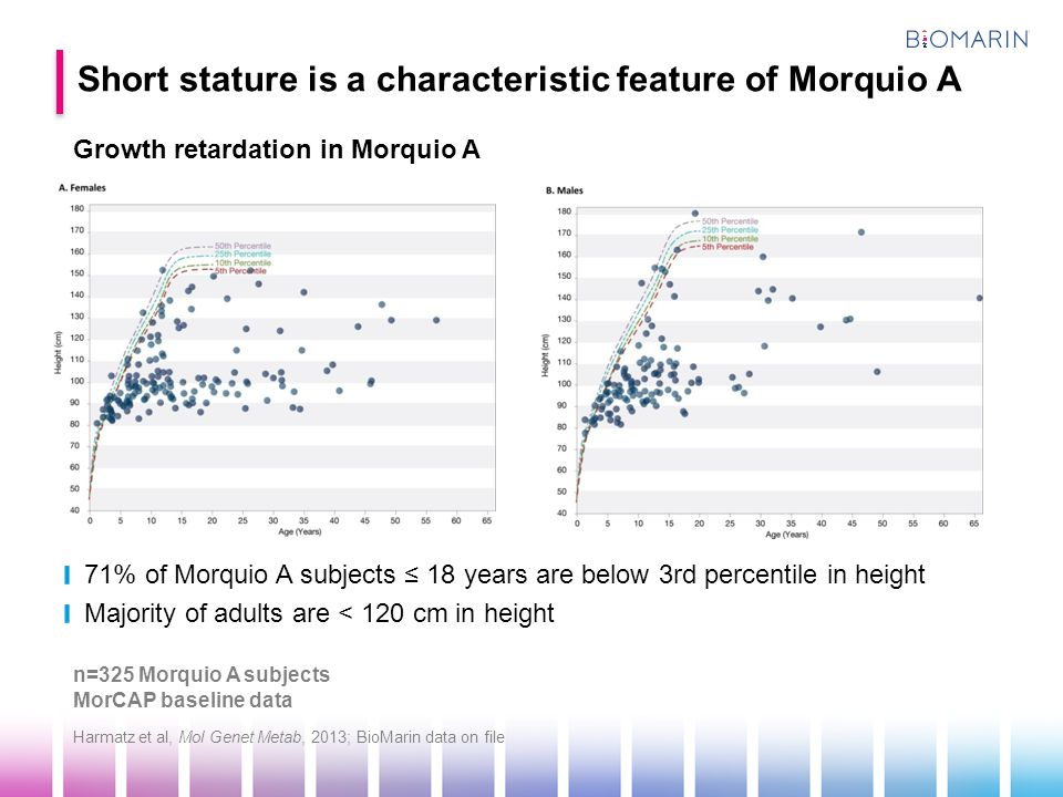 Short stature is a characteristic feature of Morquio A