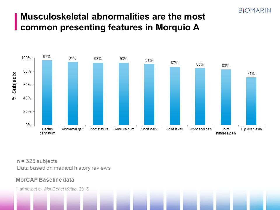 Musculoskeletal abnormalities are the most common presenting features in Morquio A