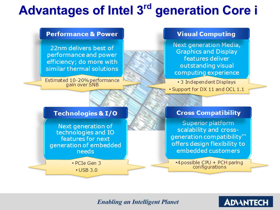 Advantages of Intel 3rd generation Core i