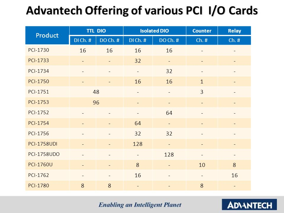 Advantech Offering of various PCI I/O Cards
