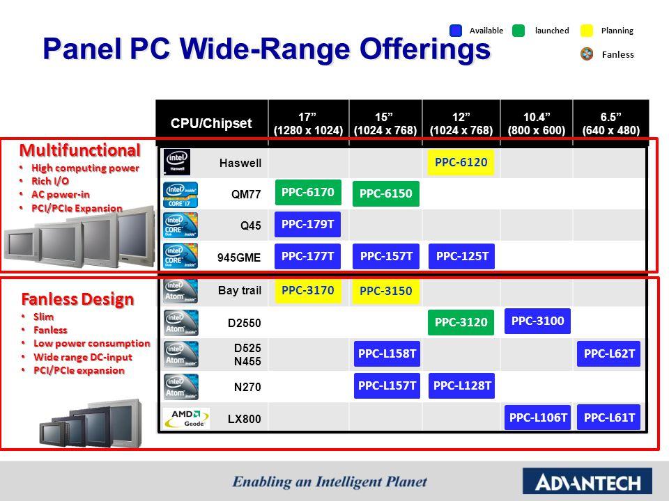 Panel PC Wide-Range Offerings