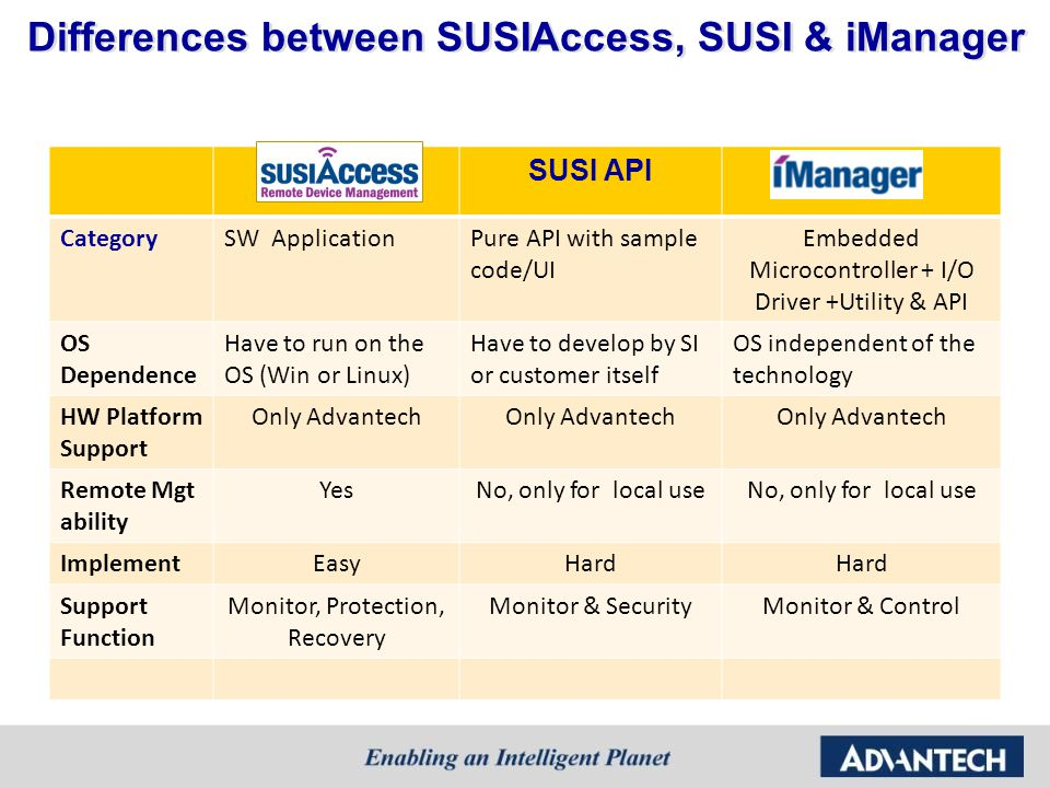 Differences between SUSIAccess, SUSI & iManager