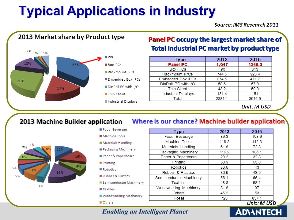 Typical Applications in Industry