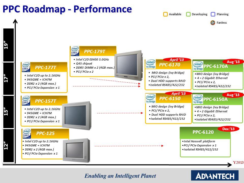 PPC Roadmap - Performance
