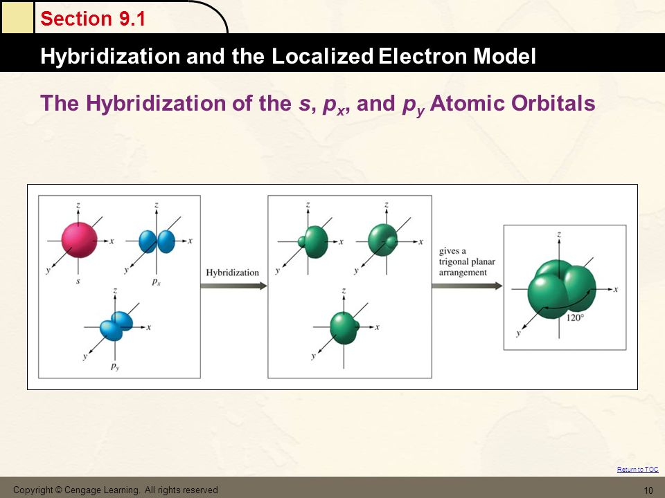 The Hybridization of the s, px, and py Atomic Orbitals