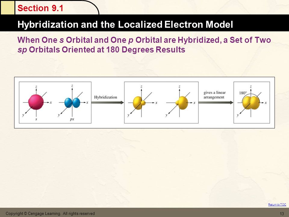 When One s Orbital and One p Orbital are Hybridized, a Set of Two sp Orbitals Oriented at 180 Degrees Results