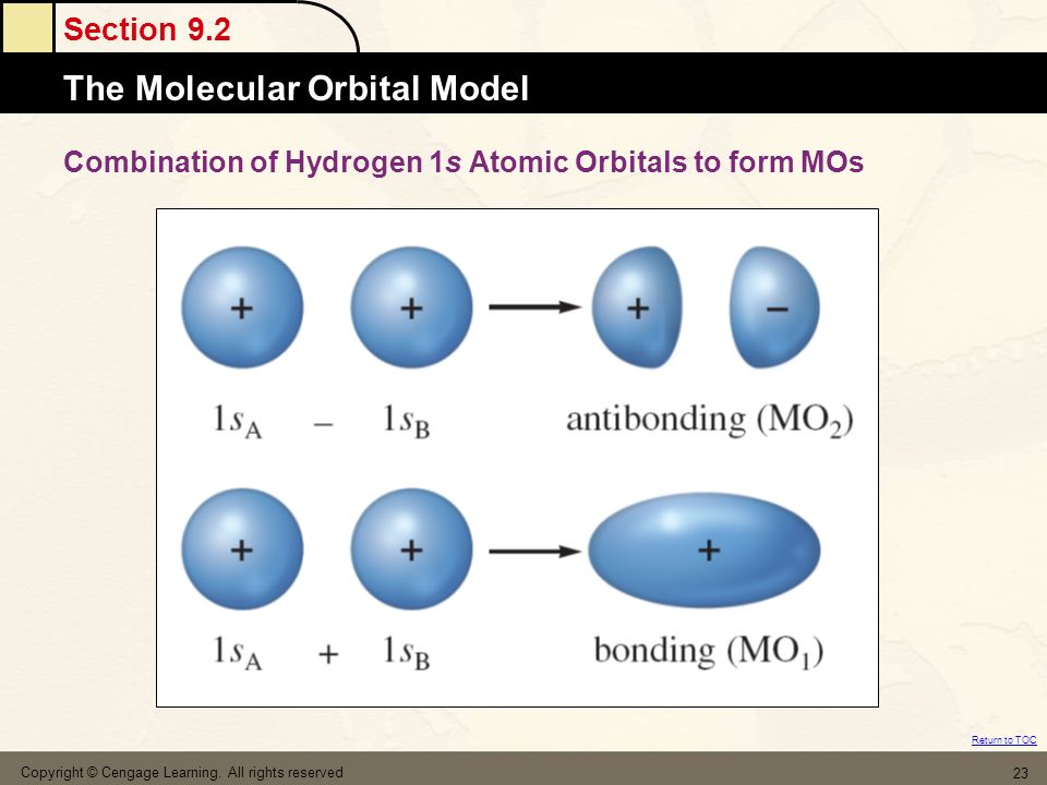Combination of Hydrogen 1s Atomic Orbitals to form MOs