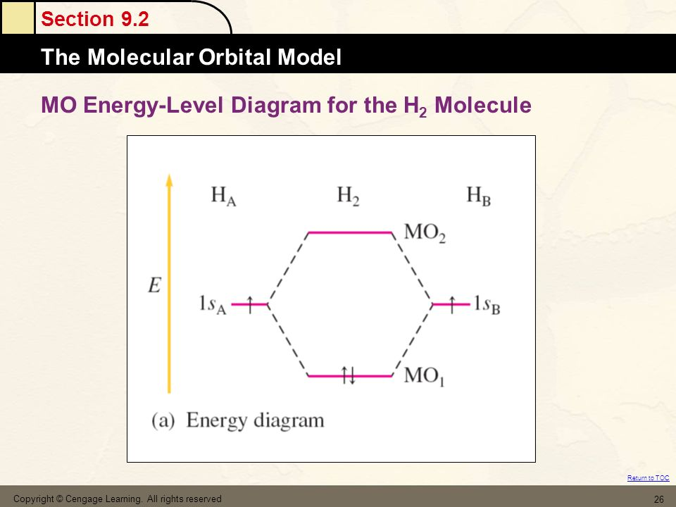 MO Energy-Level Diagram for the H2 Molecule