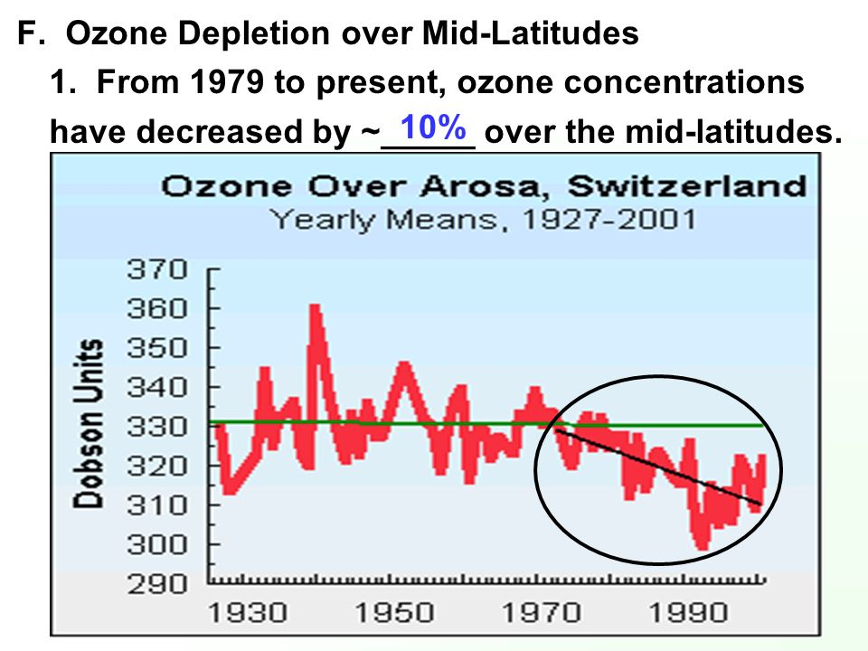 F. Ozone Depletion over Mid-Latitudes