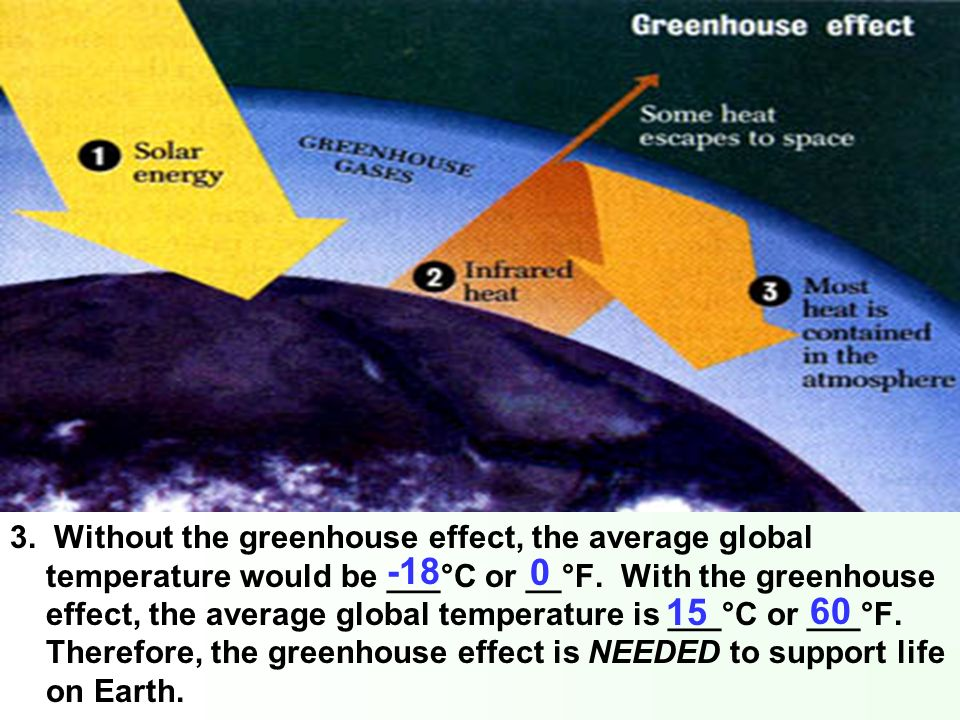 3. Without the greenhouse effect, the average global temperature would be ___°C or __°F. With the greenhouse effect, the average global temperature is ___°C or ___°F. Therefore, the greenhouse effect is NEEDED to support life on Earth.
