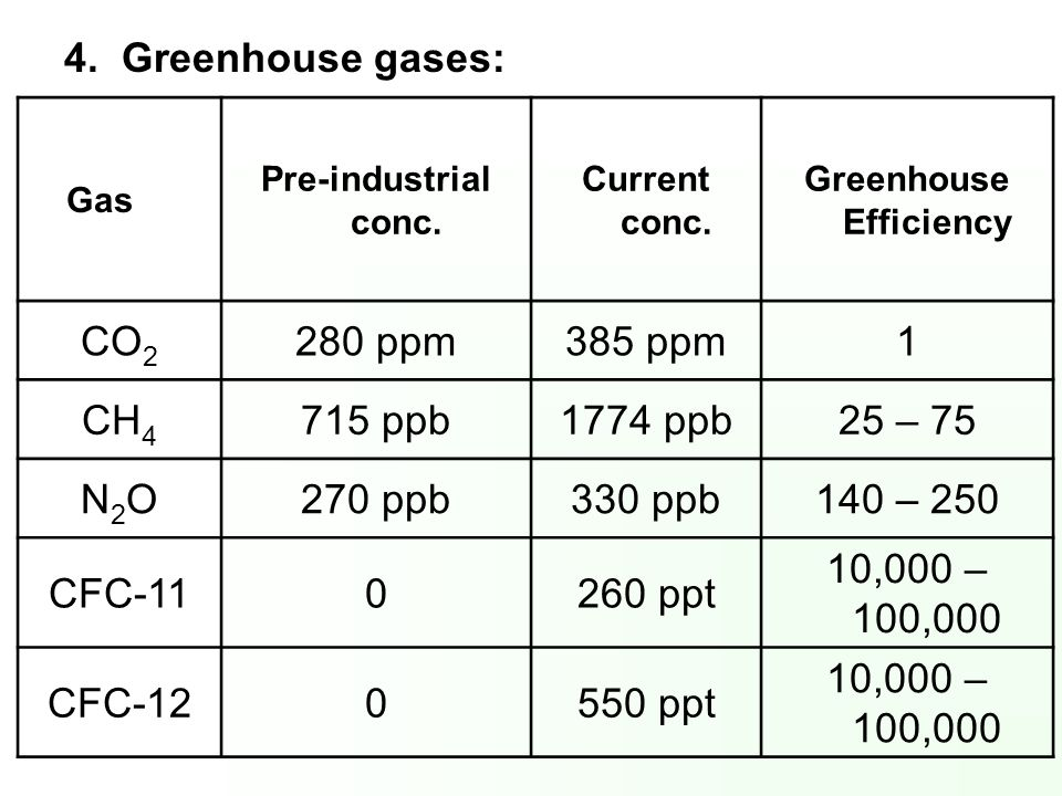 Greenhouse Efficiency
