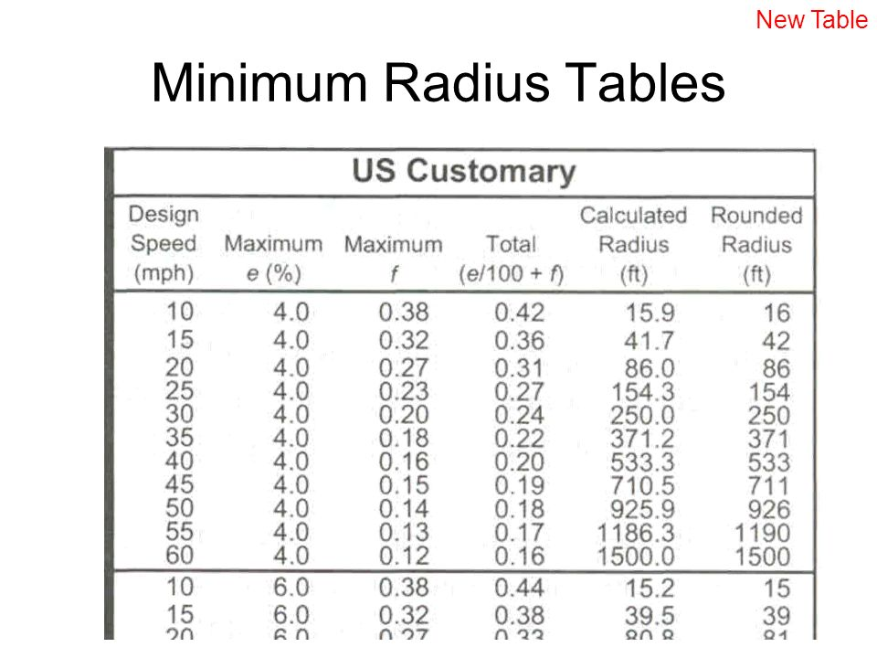 New Table Minimum Radius Tables