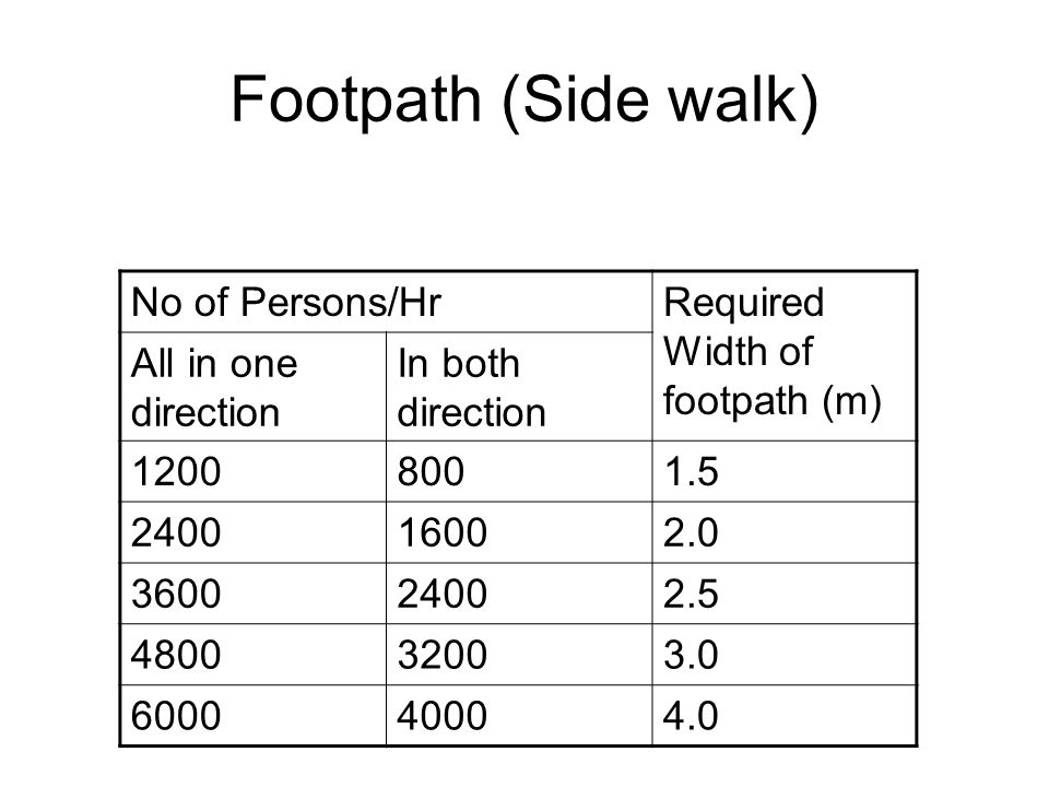 Footpath (Side walk) No of Persons/Hr Required Width of footpath (m)