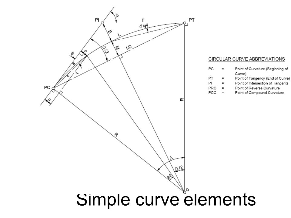 Simple curve elements