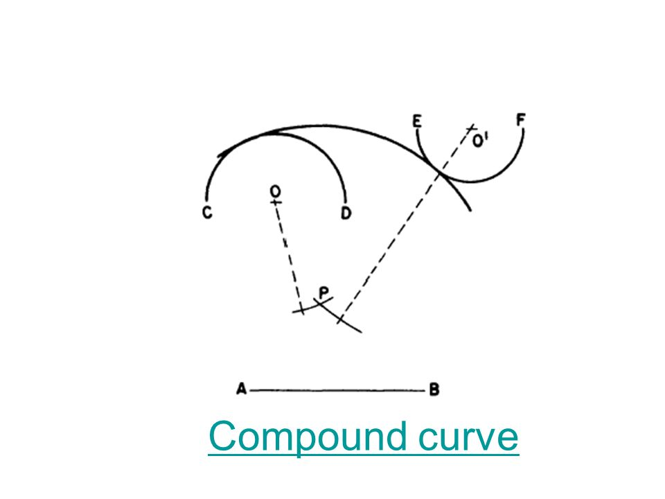 Compound curve