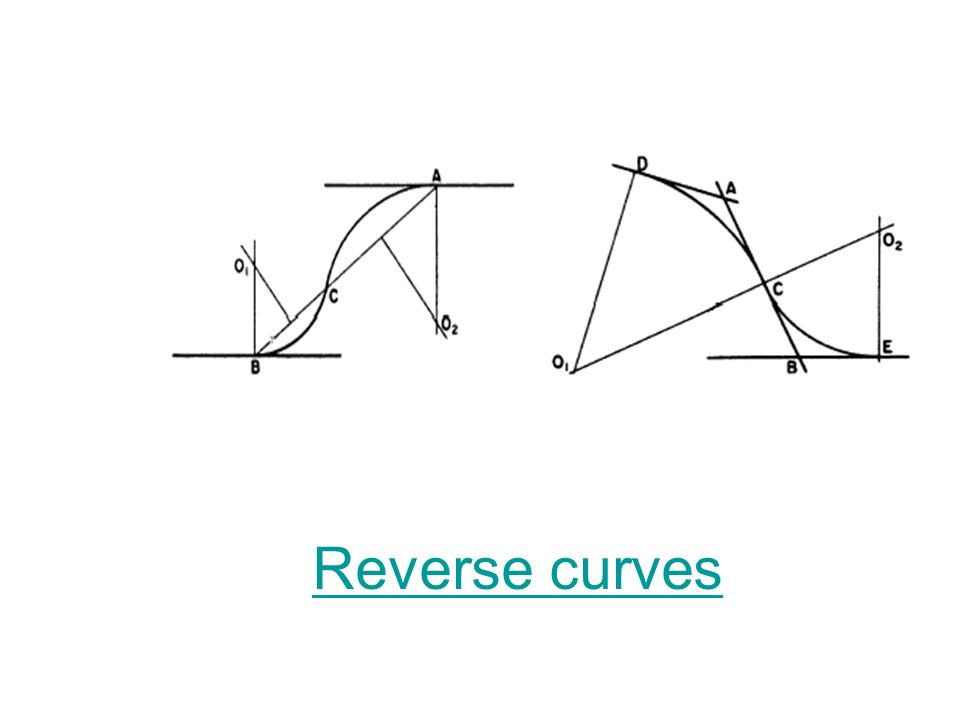 Reverse curves
