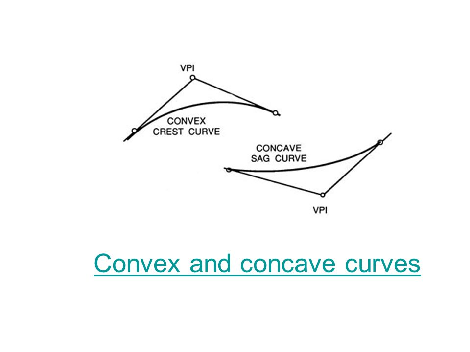 Convex and concave curves