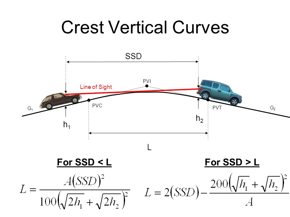 Crest Vertical Curves For SSD < L For SSD > L SSD h2 h1 L
