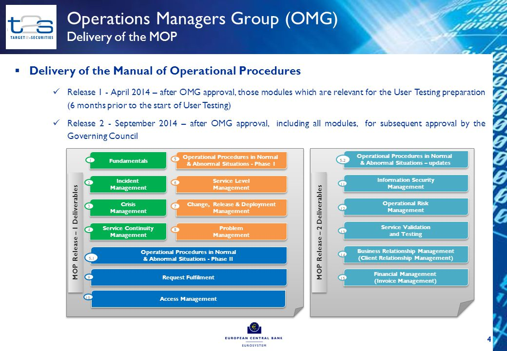 Operations Managers Group (OMG) Current work status