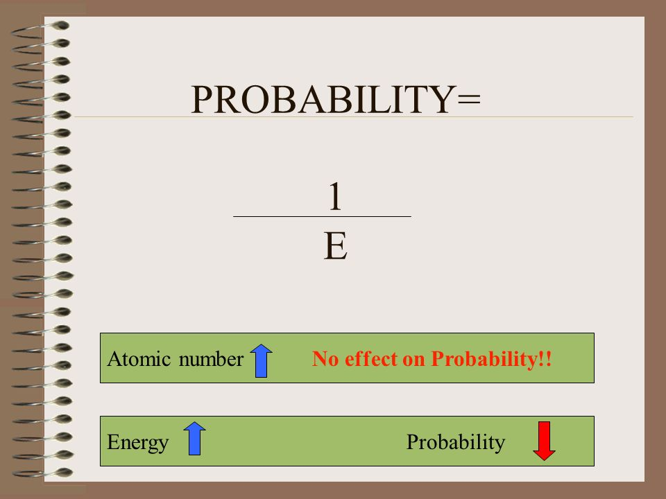 PROBABILITY= 1 E Atomic number No effect on Probability!!