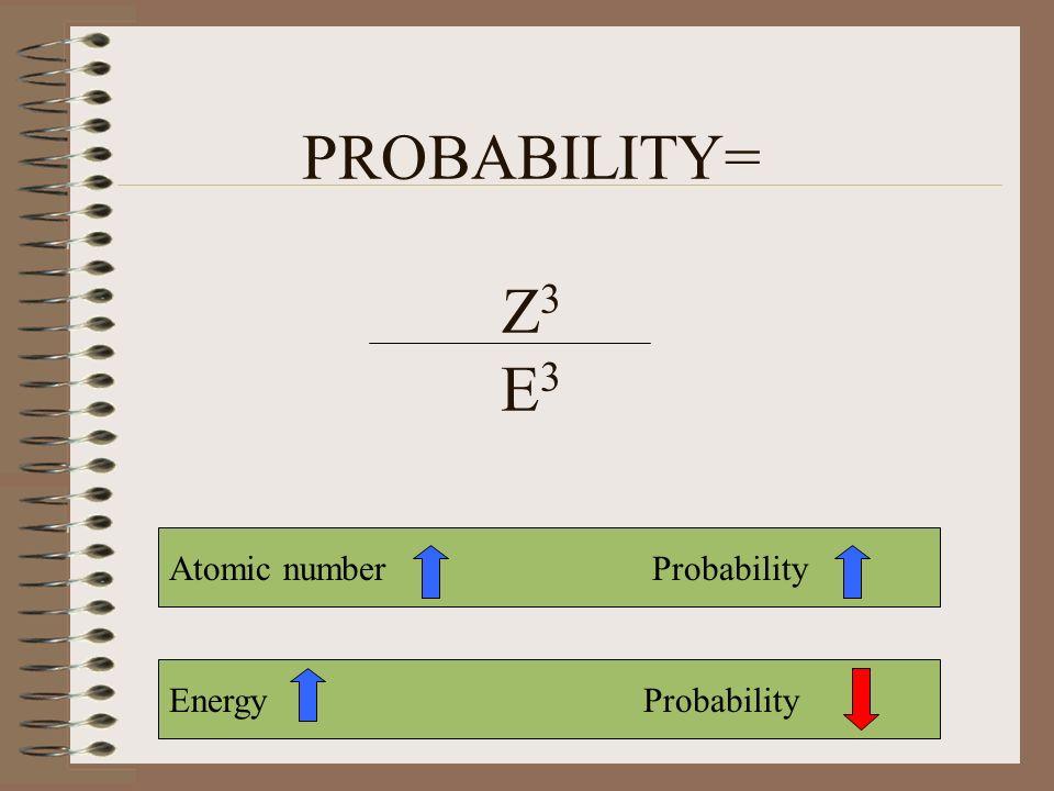 PROBABILITY= Z3 E3 Atomic number Probability Energy Probability