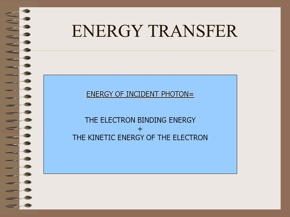 ENERGY TRANSFER ENERGY OF INCIDENT PHOTON= THE ELECTRON BINDING ENERGY