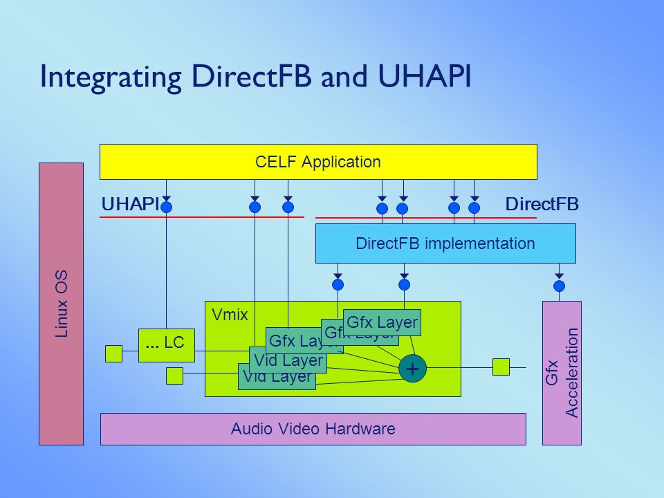 Graphics Subsystem in an Embedded World Integrating DirectFB into a UHAPI platform Denis Oliver Kropp, DirectFB Bas Engel, Philips Semiconductors April.
