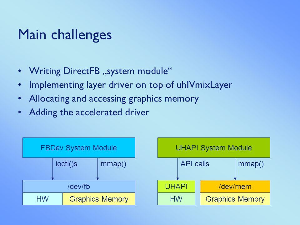 "Main challenges Writing DirectFB ""system module"
