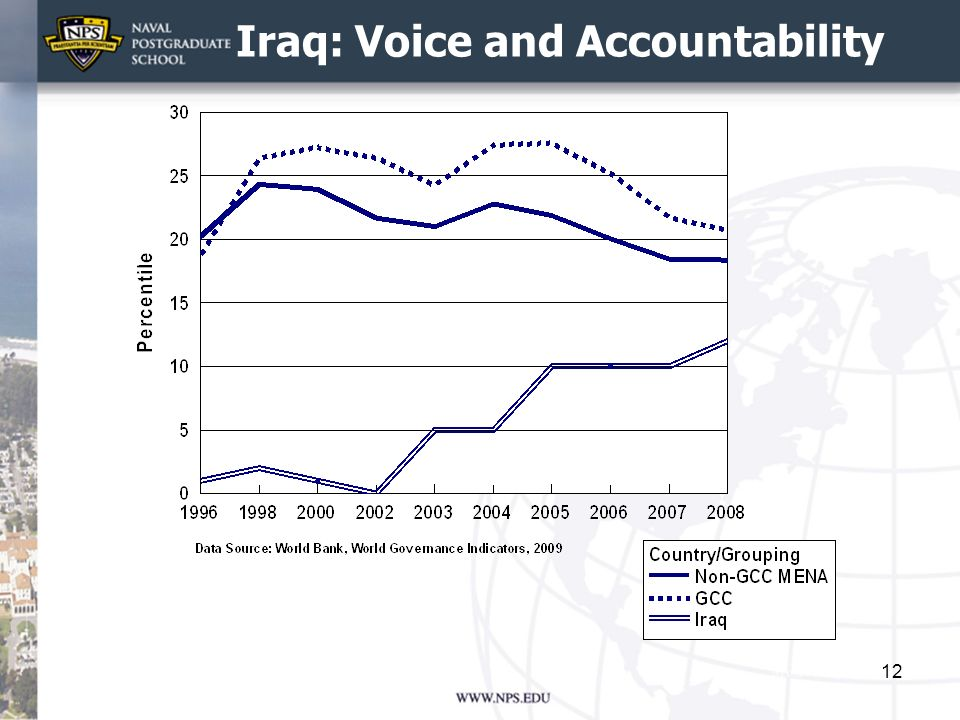 Iraq: Voice and Accountability